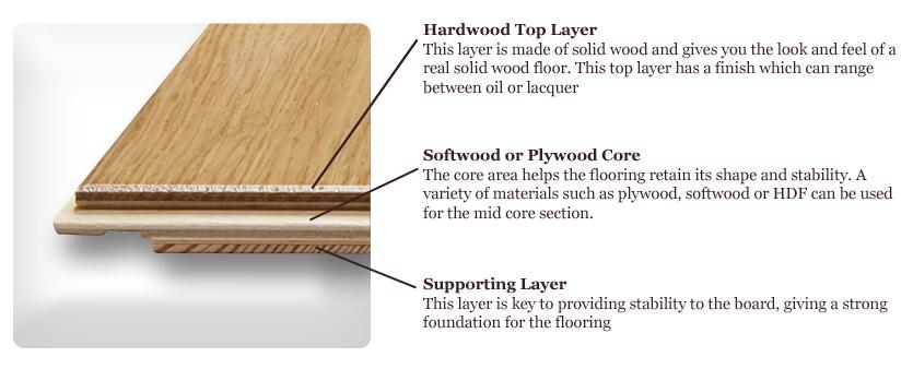 Engineered Flooring Construction